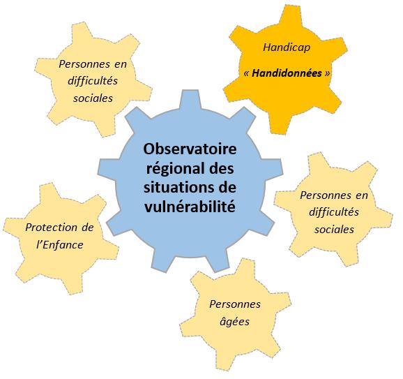 CREAI Bretagne - Publics cibles de l'observatoire régional